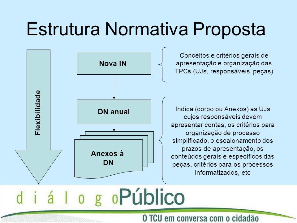 Estrutura Normativa Proposta Nova IN Conceitos e critérios gerais de apresentação e organização das TPCs (UJs, responsáveis, peças) DN anual Indica (c