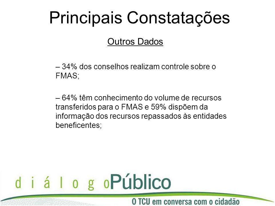 Principais Constatações Outros Dados – 34% dos conselhos realizam controle sobre o FMAS; – 64% têm conhecimento do volume de recursos transferidos par