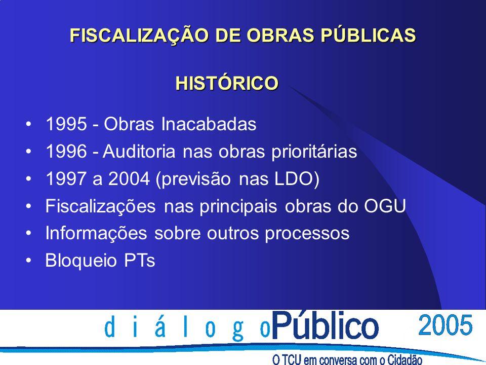 FISCALIZAÇÃO DE OBRAS PÚBLICAS 1995 - Obras Inacabadas 1996 - Auditoria nas obras prioritárias 1997 a 2004 (previsão nas LDO) Fiscalizações nas princi