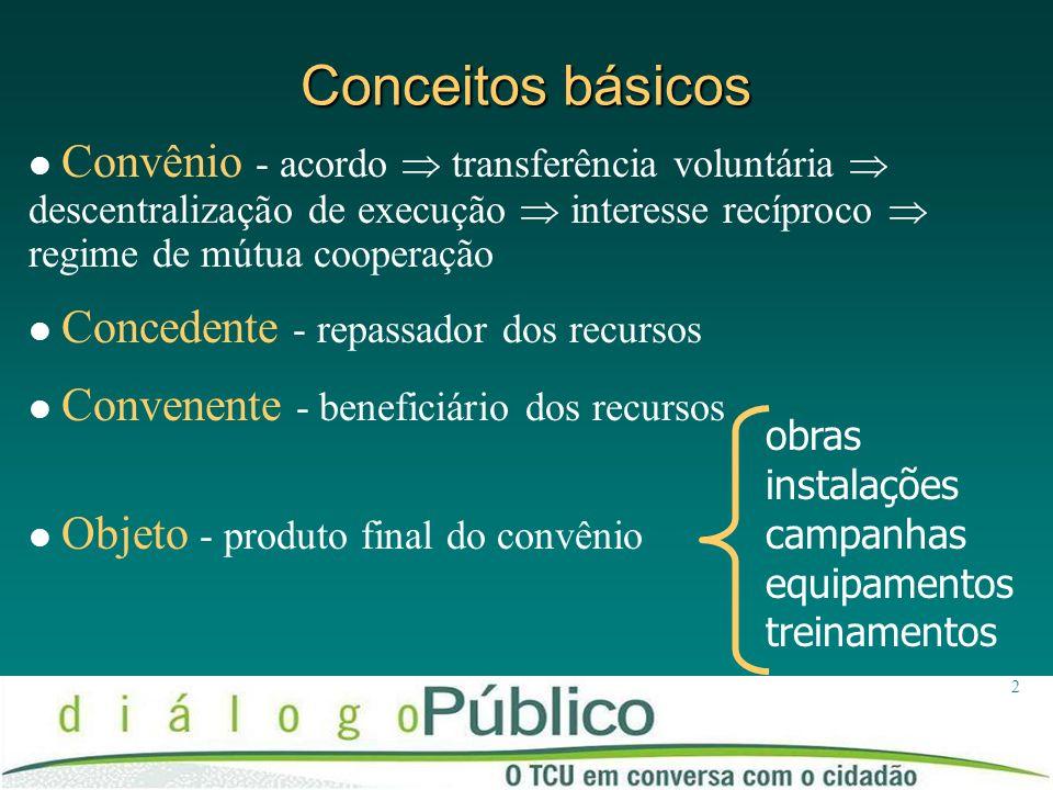 2 Conceitos básicos Convênio - acordo transferência voluntária descentralização de execução interesse recíproco regime de mútua cooperação Concedente