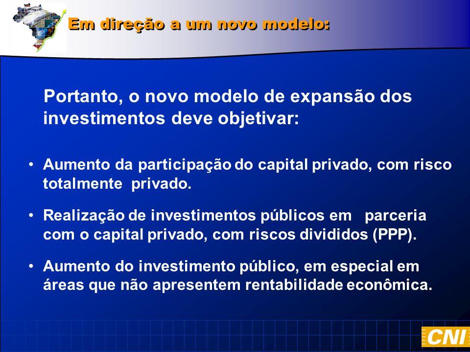 Portanto, o novo modelo de expansão dos investimentos deve objetivar: Aumento da participação do capital privado, com risco totalmente privado.