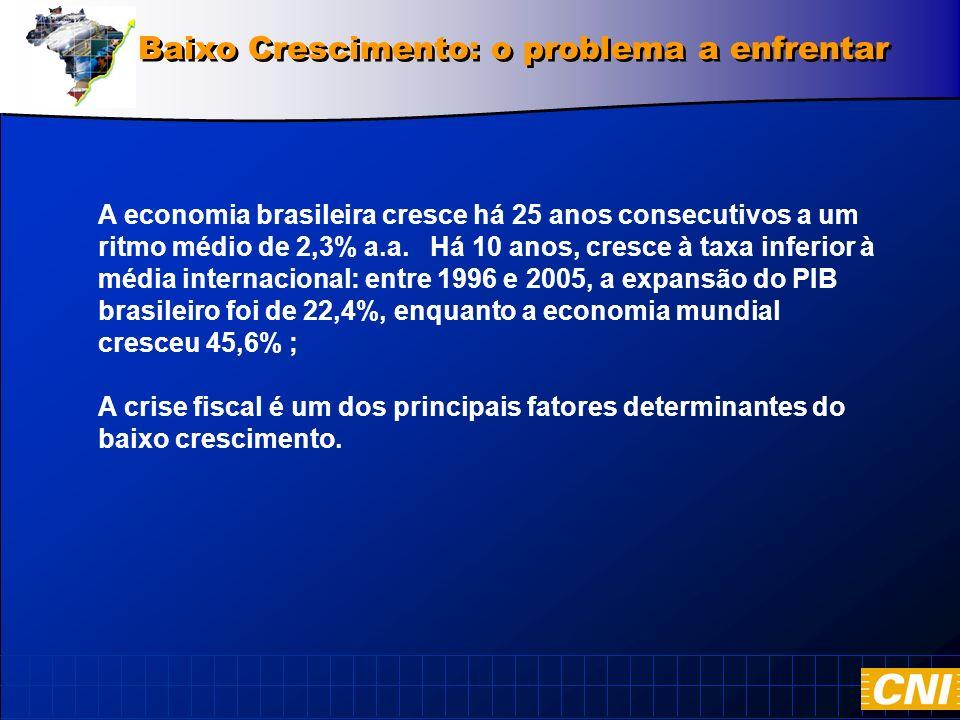 Baixo Crescimento: o problema a enfrentar A economia brasileira cresce há 25 anos consecutivos a um ritmo médio de 2,3% a.a.