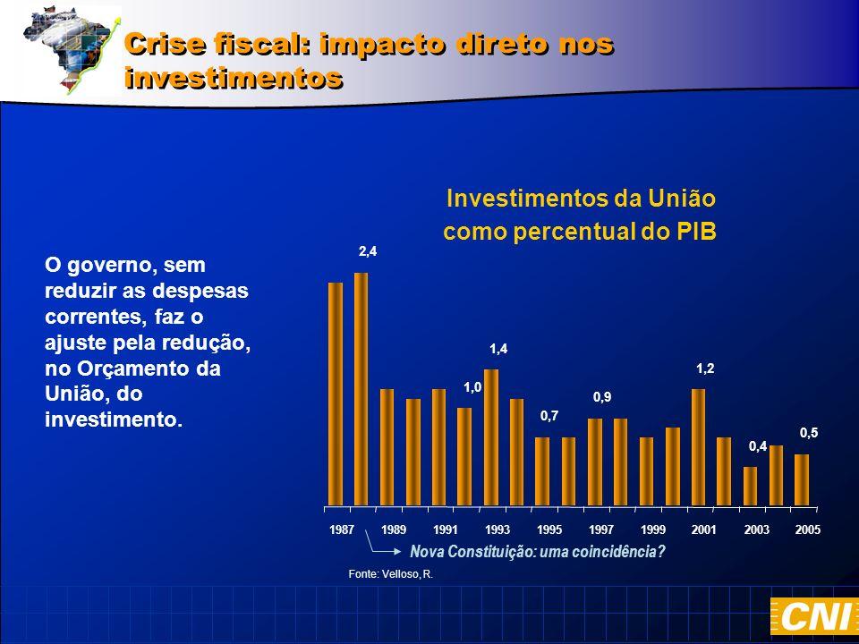 Crise fiscal: impacto direto nos investimentos O governo, sem reduzir as despesas correntes, faz o ajuste pela redução, no Orçamento da União, do investimento.