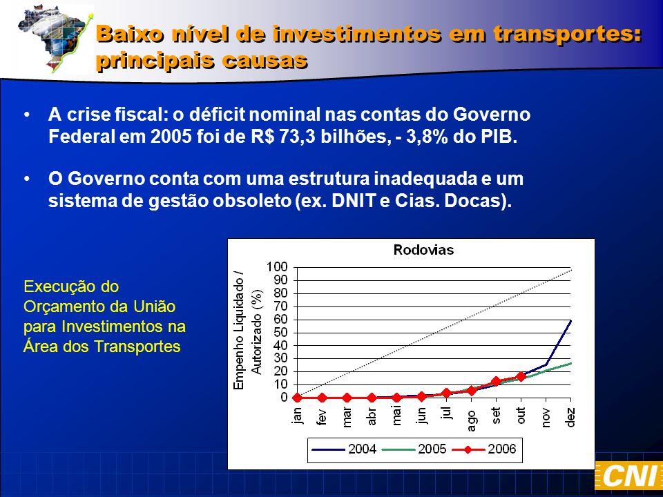 A crise fiscal: o déficit nominal nas contas do Governo Federal em 2005 foi de R$ 73,3 bilhões, - 3,8% do PIB.