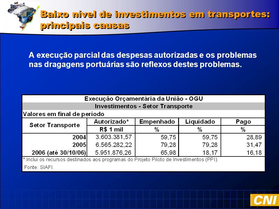 A execução parcial das despesas autorizadas e os problemas nas dragagens portuárias são reflexos destes problemas.