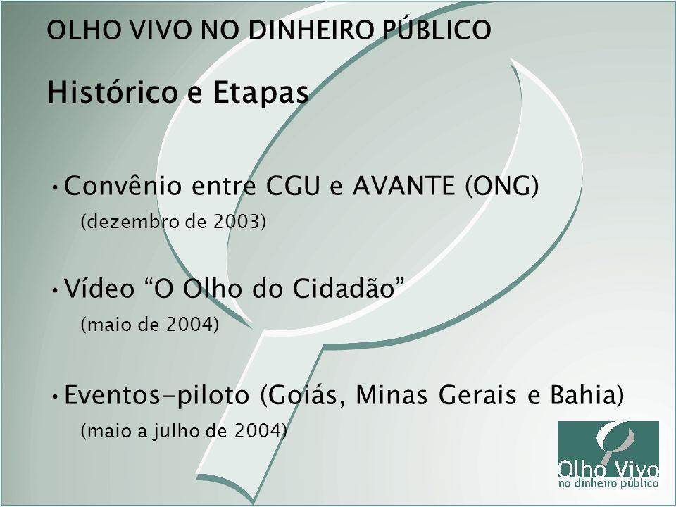 Histórico e Etapas OLHO VIVO NO DINHEIRO PÚBLICO Convênio entre CGU e AVANTE (ONG) (dezembro de 2003) Vídeo O Olho do Cidadão (maio de 2004) Eventos-p