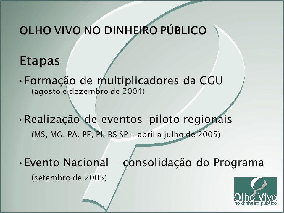 Etapas OLHO VIVO NO DINHEIRO PÚBLICO Formação de multiplicadores da CGU (agosto e dezembro de 2004) Realização de eventos-piloto regionais (MS, MG, PA