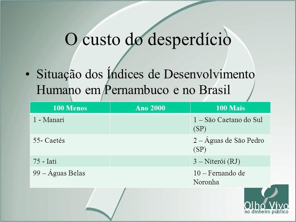 O custo do desperdício Situação dos Índices de Desenvolvimento Humano em Pernambuco e no Brasil 100 MenosAno 2000100 Mais 1 - Manari1 – São Caetano do