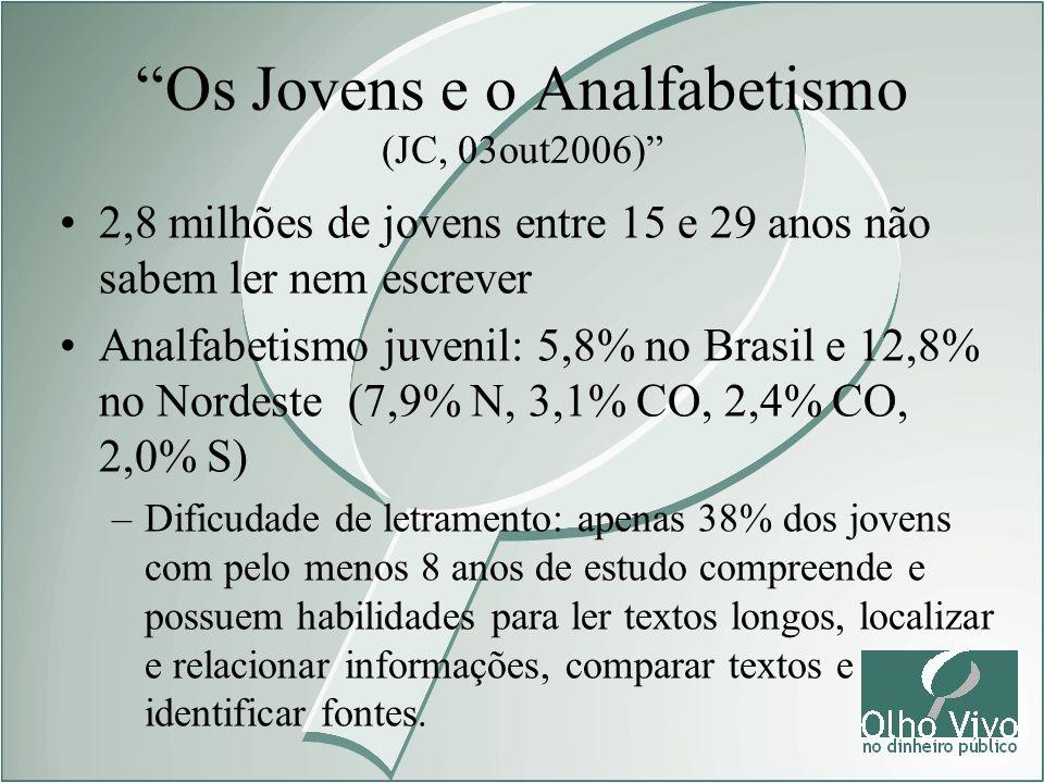 Os Jovens e o Analfabetismo (JC, 03out2006) 2,8 milhões de jovens entre 15 e 29 anos não sabem ler nem escrever Analfabetismo juvenil: 5,8% no Brasil