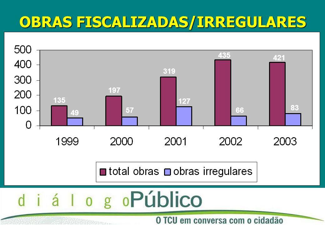 OBRAS FISCALIZADAS/IRREGULARES 49 197 57 319 127 435 66 421 135 83