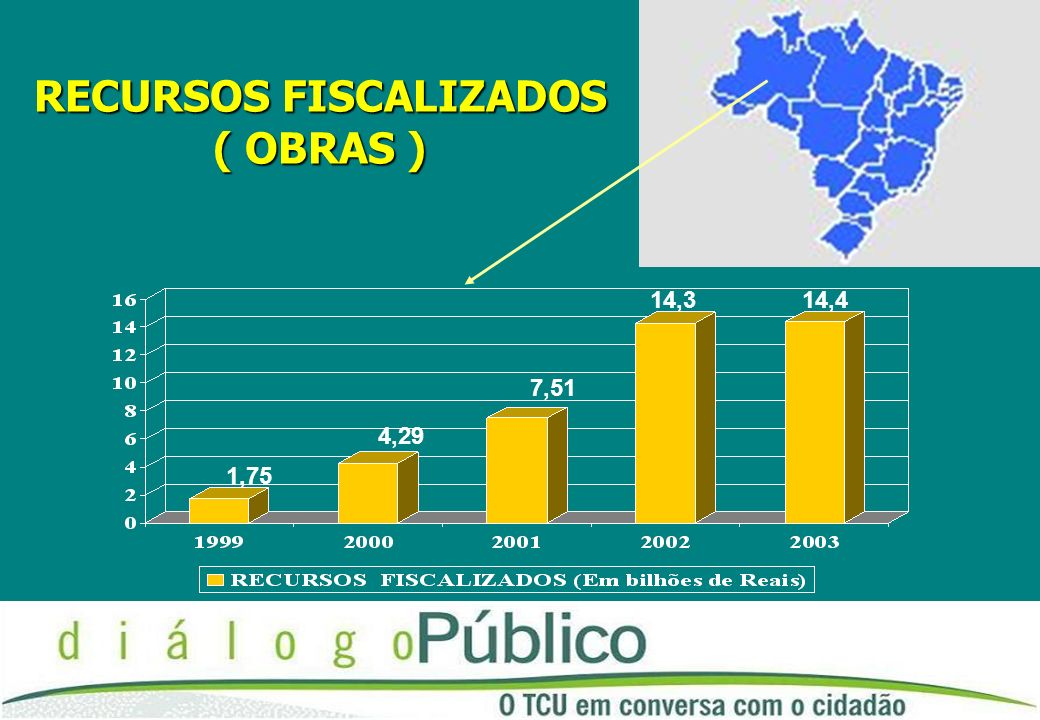 RECURSOS FISCALIZADOS ( OBRAS ) 1,75 4,29 7,51 14,314,4