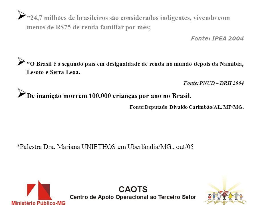 *24,7 milhões de brasileiros são considerados indigentes, vivendo com menos de R$75 de renda familiar por mês; Fonte: IPEA 2004 *O Brasil é o segundo país em desigualdade de renda no mundo depois da Namíbia, Lesoto e Serra Leoa.