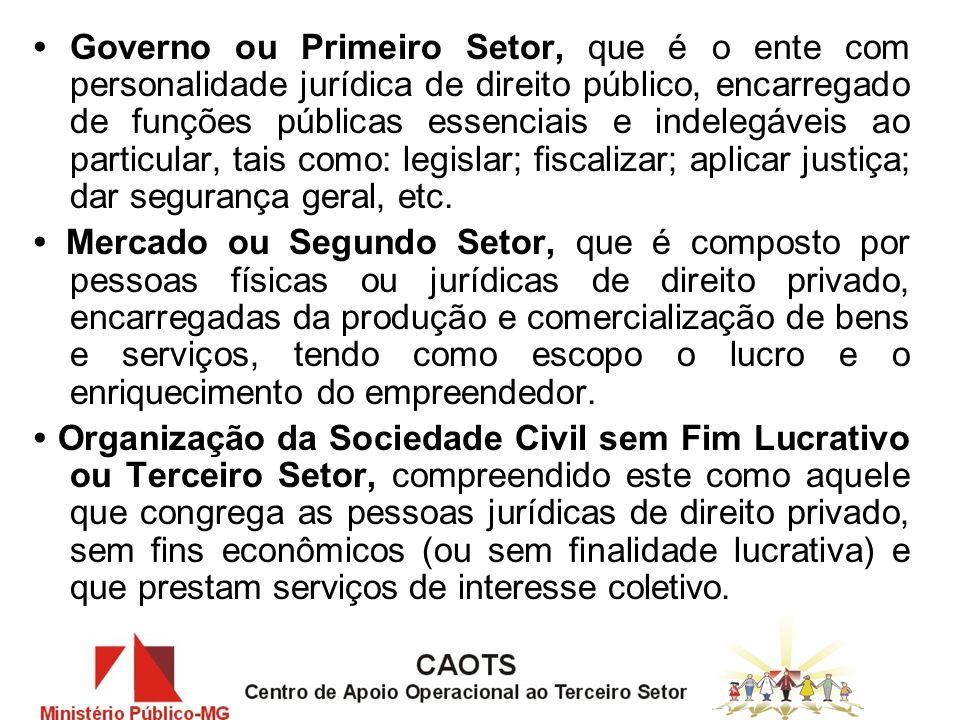 1º Setor Governo governando 2º Setor Mercado Produzindo e circulando Riquezas.