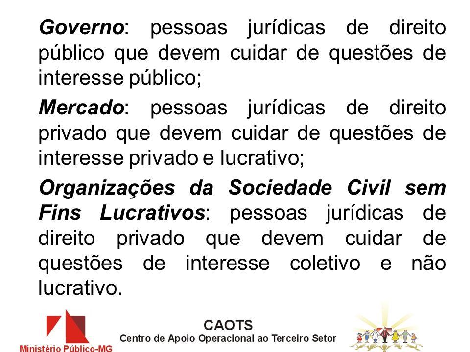 O QUE SÃO: ASSOCIAÇÕES E FUNDAÇÕES – SEMELHANÇAS/DIFERENÇAS – CONSTITUIÇÃO – GESTÃO INSTITUTOS/ONGS (PLS 7).