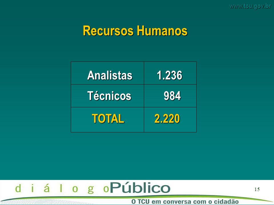 www.tcu.gov.br 15 RecursosHumanos Recursos Humanos Analistas 1.236 Técnicos 984 TOTAL 2.220
