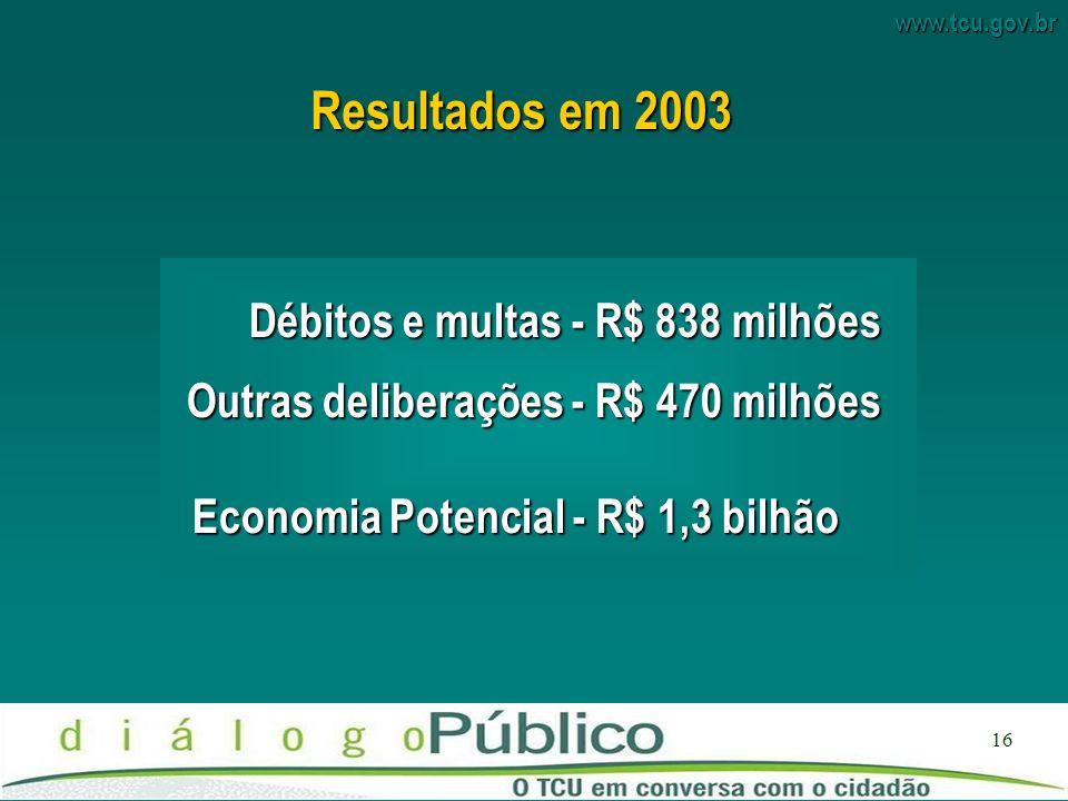 www.tcu.gov.br 16 Outras deliberações - R$ 470 milhões Economia Potencial - R$ 1,3 bilhão Débitos e multas - R$ 838 milhões Resultados em 2003