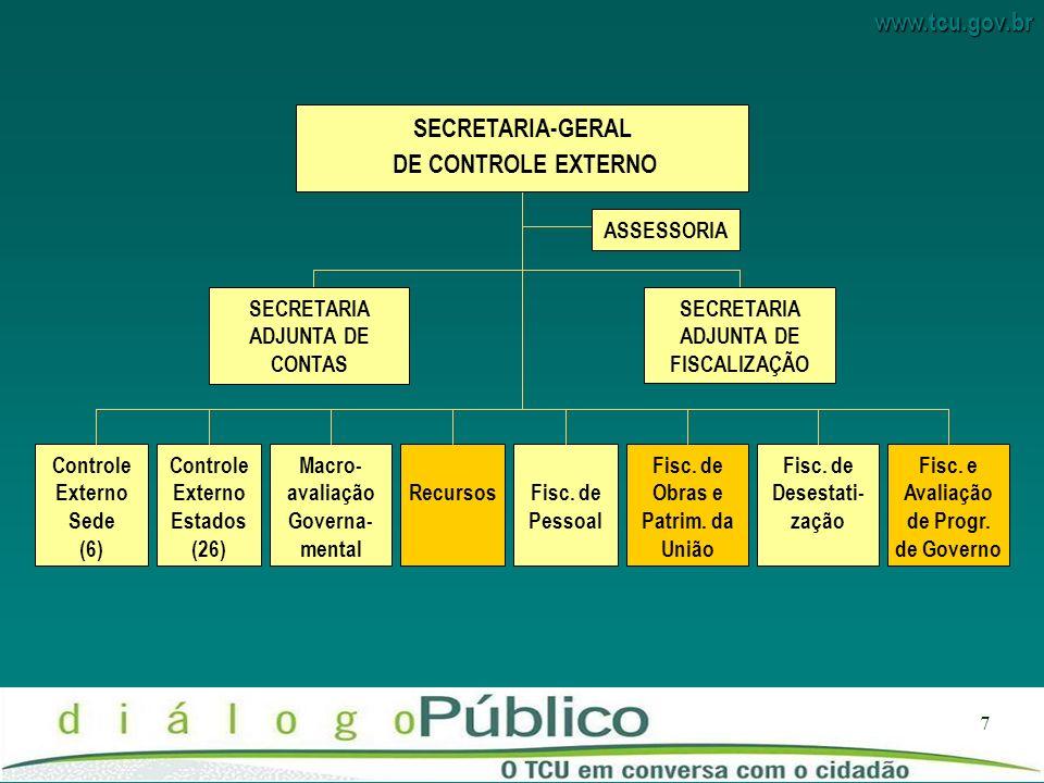www.tcu.gov.br 7 Controle Externo Sede (6) Controle Externo Estados (26) Macro- avaliação Governa- mental RecursosFisc.