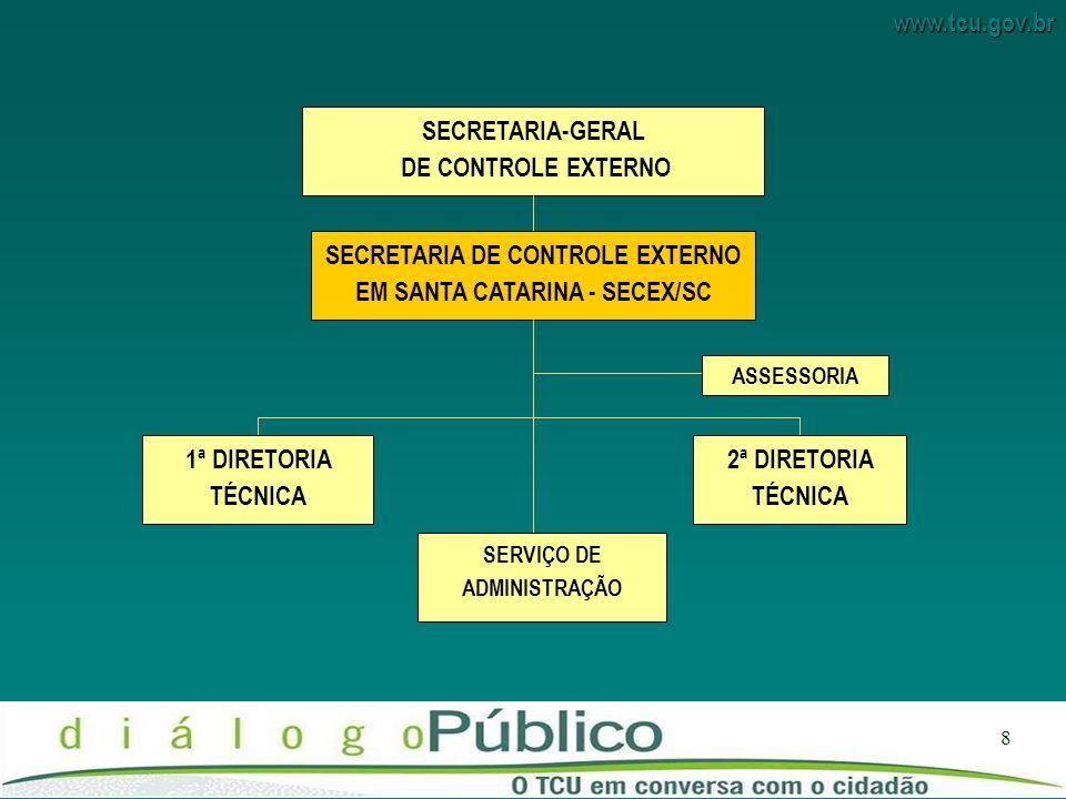 www.tcu.gov.br 8 SECRETARIA-GERAL DE CONTROLE EXTERNO SECRETARIA DE CONTROLE EXTERNO EM SANTA CATARINA - SECEX/SC 2ª DIRETORIA TÉCNICA 1ª DIRETORIA TÉCNICA SERVIÇO DE ADMINISTRAÇÃO ASSESSORIA