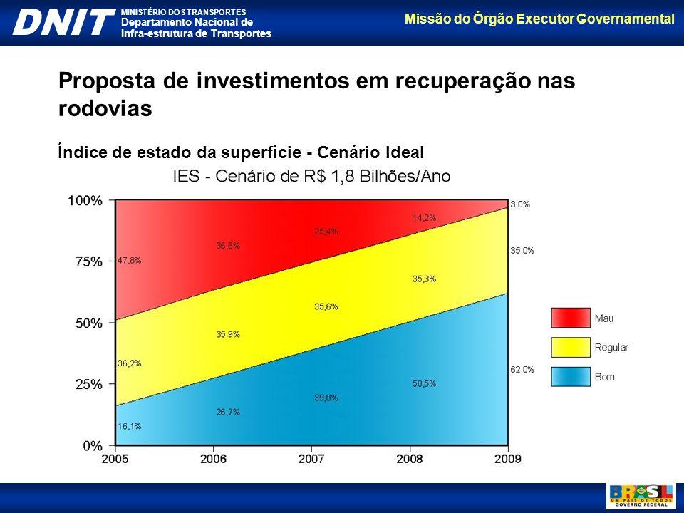Missão do Órgão Executor Governamental DNIT MINISTÉRIO DOS TRANSPORTES Departamento Nacional de Infra-estrutura de Transportes Proposta de investiment