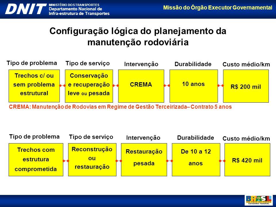 Missão do Órgão Executor Governamental DNIT MINISTÉRIO DOS TRANSPORTES Departamento Nacional de Infra-estrutura de Transportes Configuração lógica do