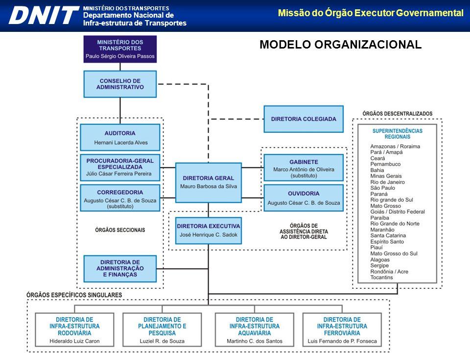 Missão do Órgão Executor Governamental DNIT MINISTÉRIO DOS TRANSPORTES Departamento Nacional de Infra-estrutura de Transportes MODELO ORGANIZACIONAL