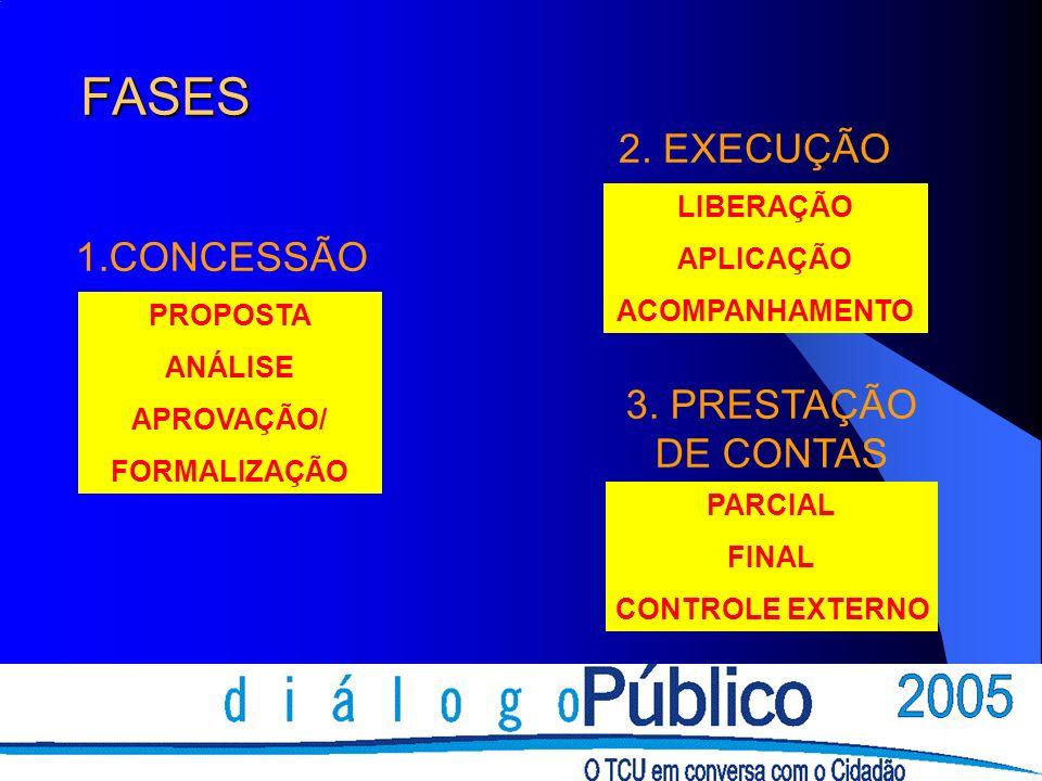 FASES PROPOSTA ANÁLISE APROVAÇÃO/ FORMALIZAÇÃO LIBERAÇÃO APLICAÇÃO ACOMPANHAMENTO PARCIAL FINAL CONTROLE EXTERNO 1.CONCESSÃO 2. EXECUÇÃO 3. PRESTAÇÃO