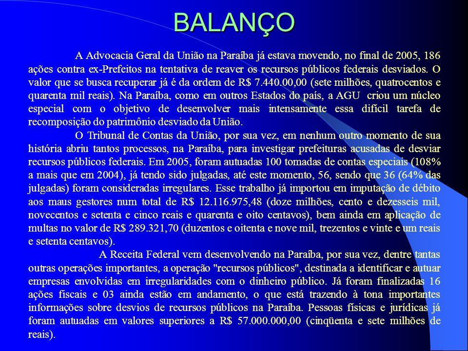 BALANÇO A Advocacia Geral da União na Paraíba já estava movendo, no final de 2005, 186 ações contra ex-Prefeitos na tentativa de reaver os recursos pú