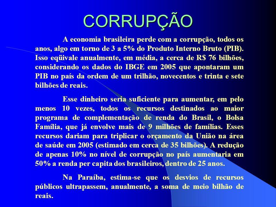 CORRUPÇÃO A economia brasileira perde com a corrupção, todos os anos, algo em torno de 3 a 5% do Produto Interno Bruto (PIB). Isso eqüivale anualmente