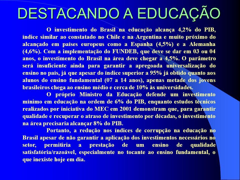 DESTACANDO A EDUCAÇÃO O investimento do Brasil na educação alcança 4,2% do PIB, índice similar ao constatado no Chile e na Argentina e muito próximo d