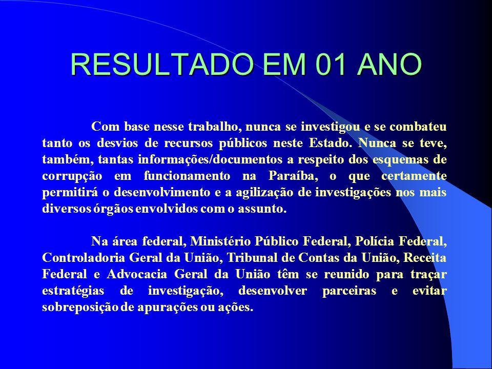 BALANÇO A Advocacia Geral da União na Paraíba já estava movendo, no final de 2005, 186 ações contra ex-Prefeitos na tentativa de reaver os recursos públicos federais desviados.