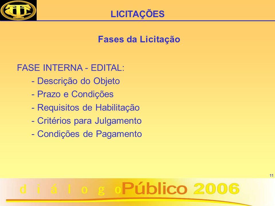 11 FASE INTERNA - EDITAL: - Descrição do Objeto - Prazo e Condições - Requisitos de Habilitação - Critérios para Julgamento - Condições de Pagamento LICITAÇÕES Fases da Licitação