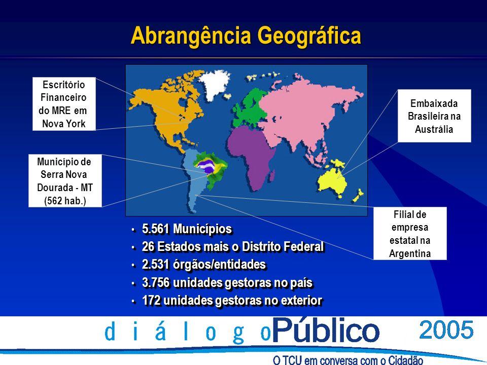 Abrangência Geográfica 5.561 Municípios 5.561 Municípios 26 Estados mais o Distrito Federal 26 Estados mais o Distrito Federal 2.531 órgãos/entidades 2.531 órgãos/entidades 3.756 unidades gestoras no país 3.756 unidades gestoras no país 172 unidades gestoras no exterior 172 unidades gestoras no exterior 5.561 Municípios 5.561 Municípios 26 Estados mais o Distrito Federal 26 Estados mais o Distrito Federal 2.531 órgãos/entidades 2.531 órgãos/entidades 3.756 unidades gestoras no país 3.756 unidades gestoras no país 172 unidades gestoras no exterior 172 unidades gestoras no exterior Escritório Financeiro do MRE em Nova York Município de Serra Nova Dourada - MT (562 hab.) Embaixada Brasileira na Austrália Filial de empresa estatal na Argentina