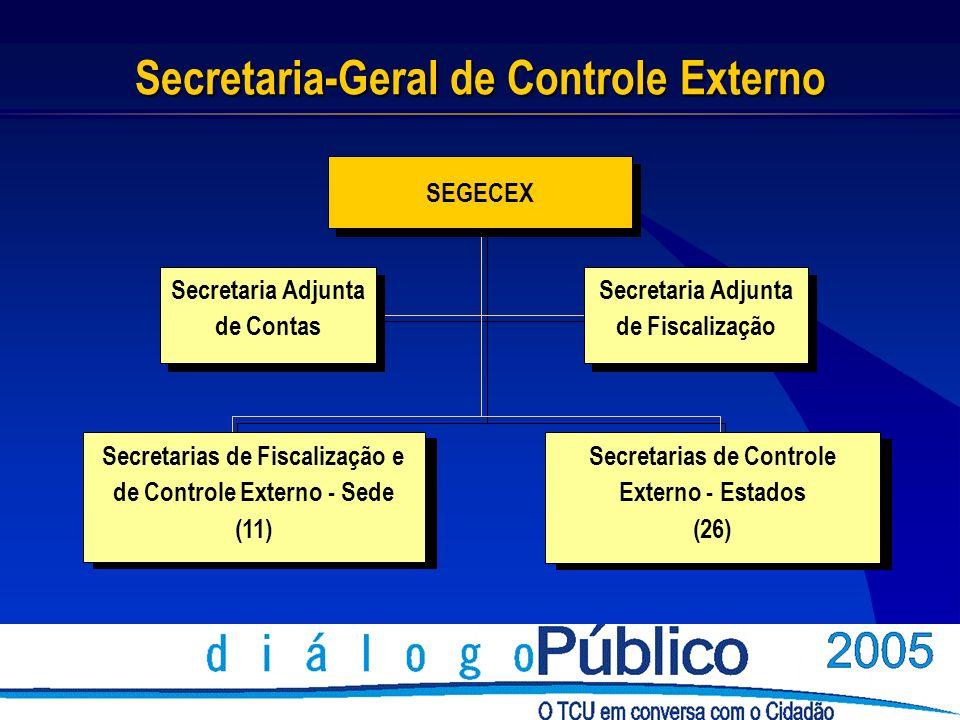 Secretarias de Controle Externo - Estados (26) Secretarias de Fiscalização e de Controle Externo - Sede (11) Secretaria-Geral de Controle Externo SEGECEX Secretaria Adjunta de Fiscalização Secretaria Adjunta de Contas