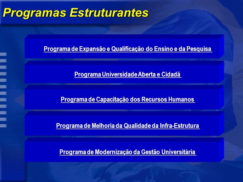 Programas Estruturantes Programa de Expansão e Qualificação do Ensino e da Pesquisa Programa Universidade Aberta e Cidadã Programa de Capacitação dos Recursos Humanos Programa de Melhoria da Qualidade da Infra-Estrutura Programa de Modernização da Gestão Universitária
