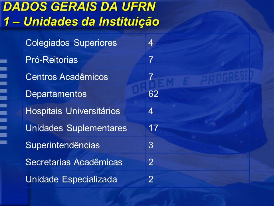 DADOS GERAIS DA UFRN 1 – Unidades da Instituição Colegiados Superiores4 Pró-Reitorias7 Centros Acadêmicos7 Departamentos62 Hospitais Universitários4 U