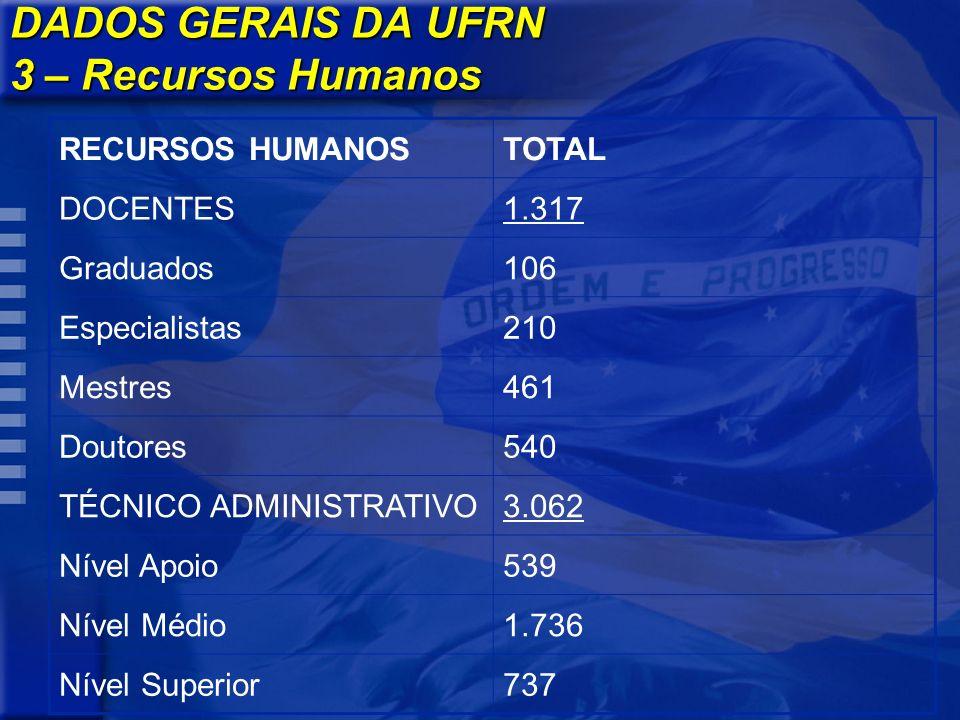 DADOS GERAIS DA UFRN 3 – Recursos Humanos RECURSOS HUMANOSTOTAL DOCENTES1.317 Graduados106 Especialistas210 Mestres461 Doutores540 TÉCNICO ADMINISTRAT