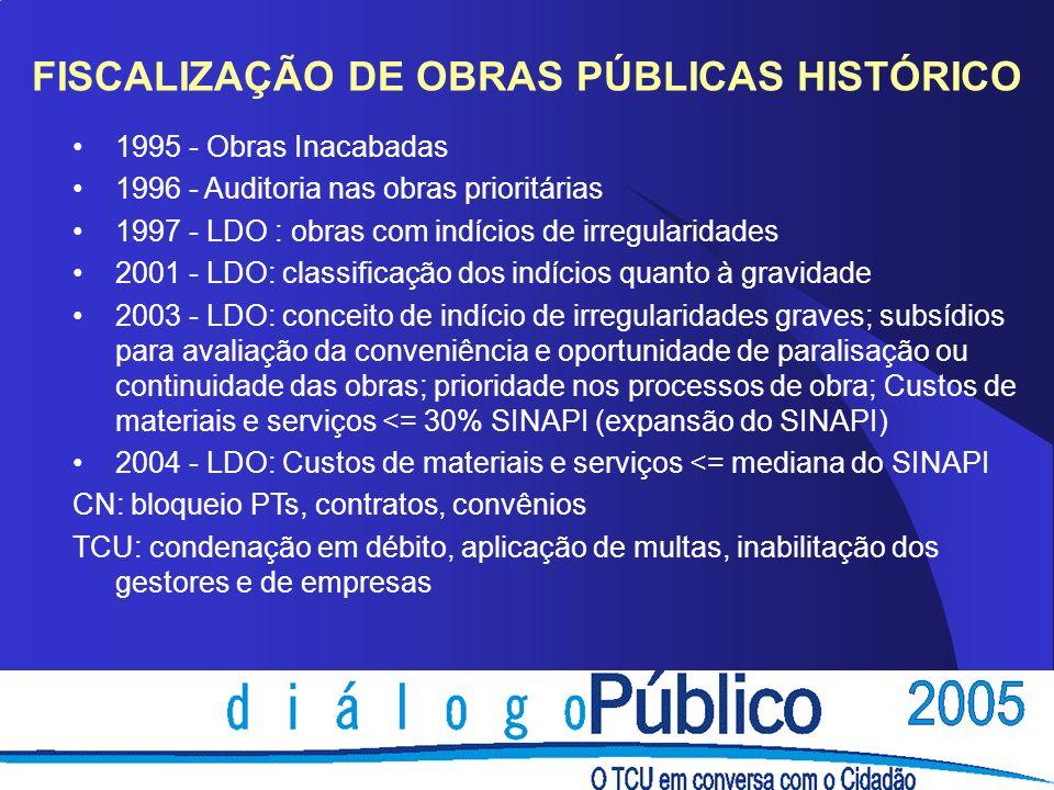 FISCALIZAÇÃO DE OBRAS PÚBLICAS HISTÓRICO 1995 - Obras Inacabadas 1996 - Auditoria nas obras prioritárias 1997 - LDO : obras com indícios de irregulari