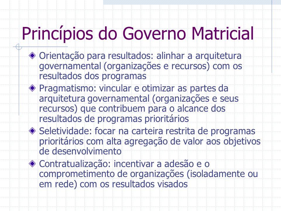 Princípios do Governo Matricial Orientação para resultados: alinhar a arquitetura governamental (organizações e recursos) com os resultados dos progra