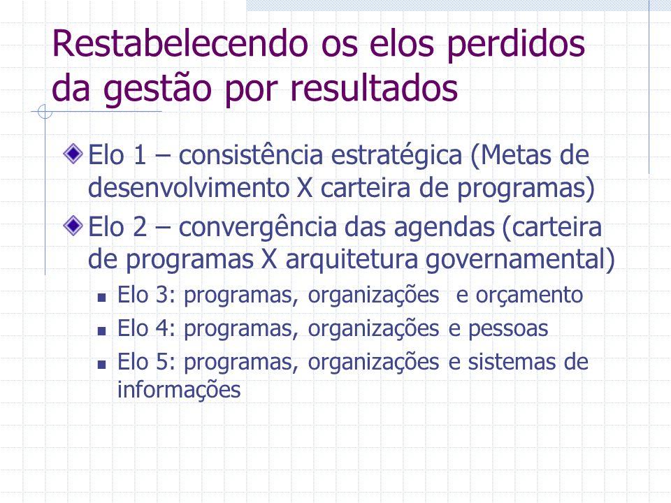 Restabelecendo os elos perdidos da gestão por resultados Elo 1 – consistência estratégica (Metas de desenvolvimento X carteira de programas) Elo 2 – c
