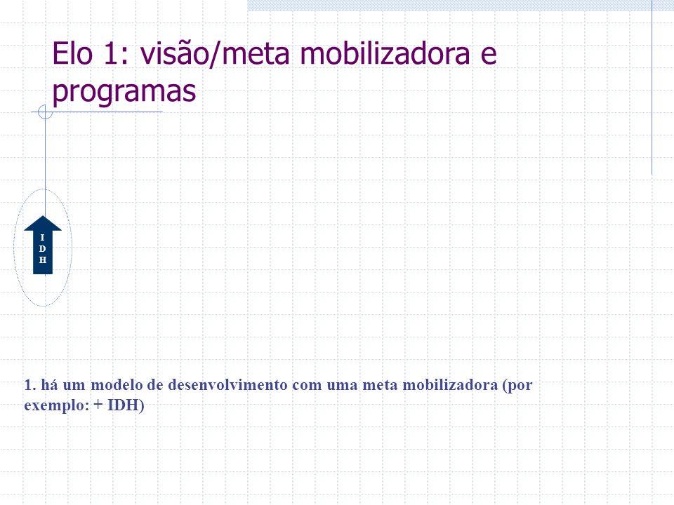 IDHIDH 1. há um modelo de desenvolvimento com uma meta mobilizadora (por exemplo: + IDH) Elo 1: visão/meta mobilizadora e programas