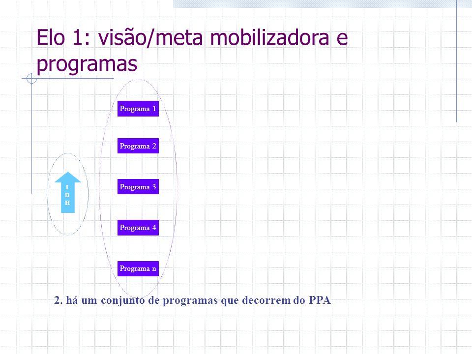 IDHIDH 2. há um conjunto de programas que decorrem do PPA Programa 1 Programa 2 Programa 3 Programa 4 Programa n Elo 1: visão/meta mobilizadora e prog