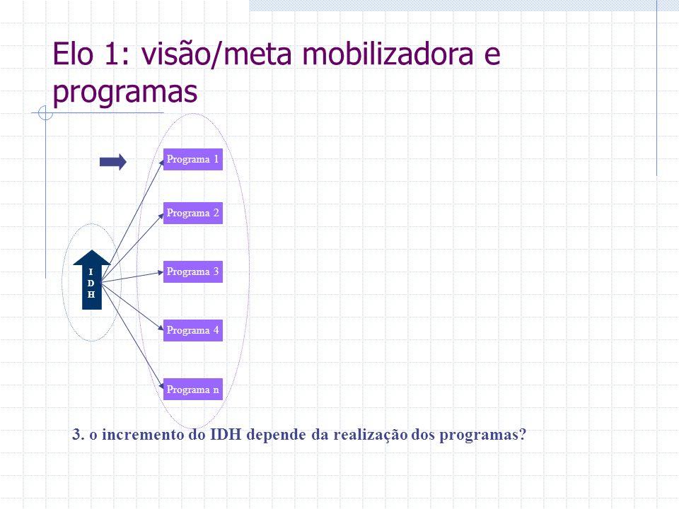 IDHIDH 3. o incremento do IDH depende da realização dos programas? Programa 1 Programa 2 Programa 3 Programa 4 Programa n Elo 1: visão/meta mobilizado