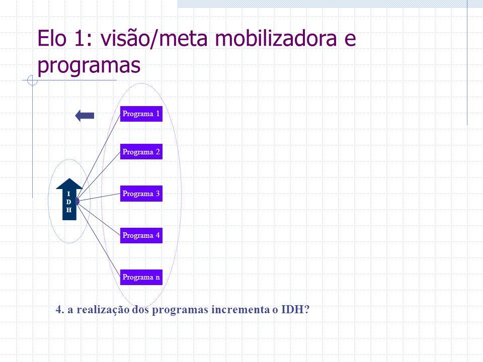 IDHIDH 4. a realização dos programas incrementa o IDH? Programa 1 Programa 2 Programa 3 Programa 4 Programa n Elo 1: visão/meta mobilizadora e program