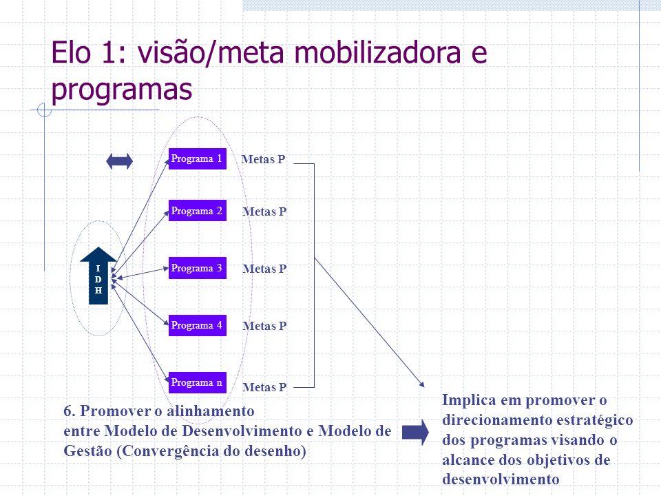 IDHIDH 6. Promover o alinhamento entre Modelo de Desenvolvimento e Modelo de Gestão (Convergência do desenho) Programa 1 Programa 2 Programa 3 Program