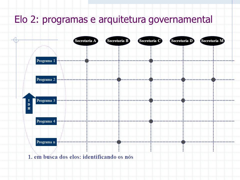 IDHIDH 1. em busca dos elos: identificando os nós Programa 1 Programa 2 Programa 3 Programa 4 Programa n Secretaria ASecretaria BSecretaria CSecretari
