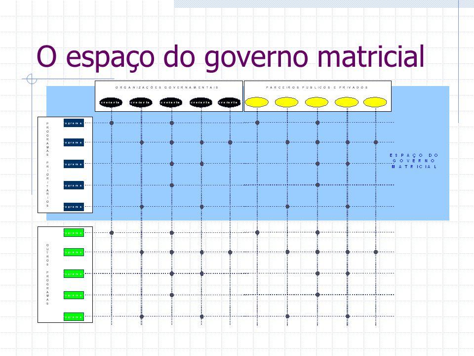 O espaço do governo matricial