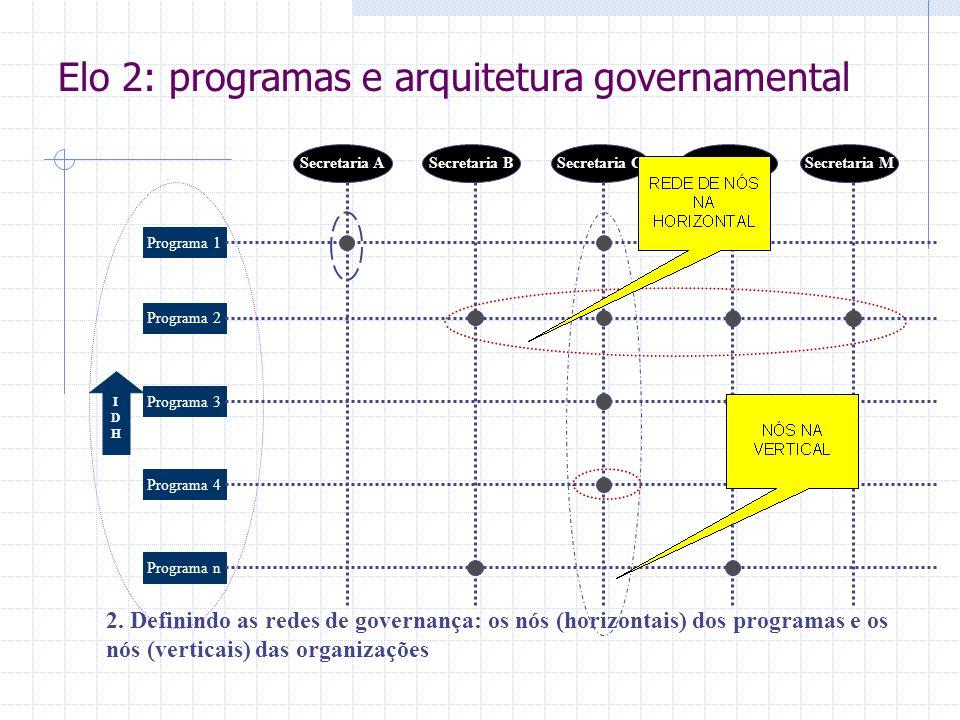 IDHIDH 2. Definindo as redes de governança: os nós (horizontais) dos programas e os nós (verticais) das organizações Programa 1 Programa 2 Programa 3