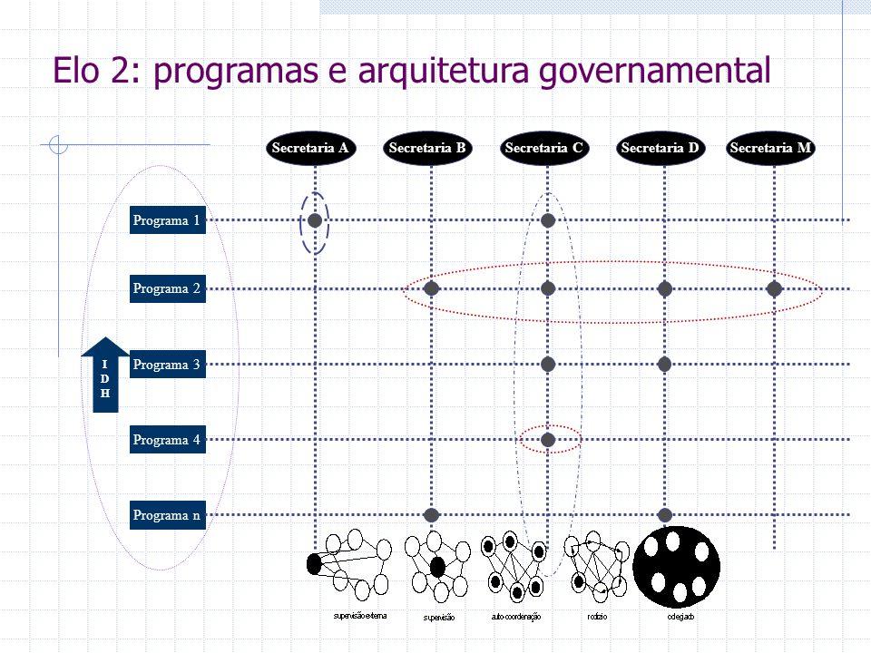 IDHIDH Programa 1 Programa 2 Programa 3 Programa 4 Programa n Secretaria ASecretaria BSecretaria CSecretaria DSecretaria M Elo 2: programas e arquitet