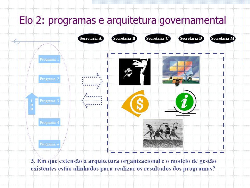 IDHIDH 3. Em que extensão a arquitetura organizacional e o modelo de gestão existentes estão alinhados para realizar os resultados dos programas? Prog