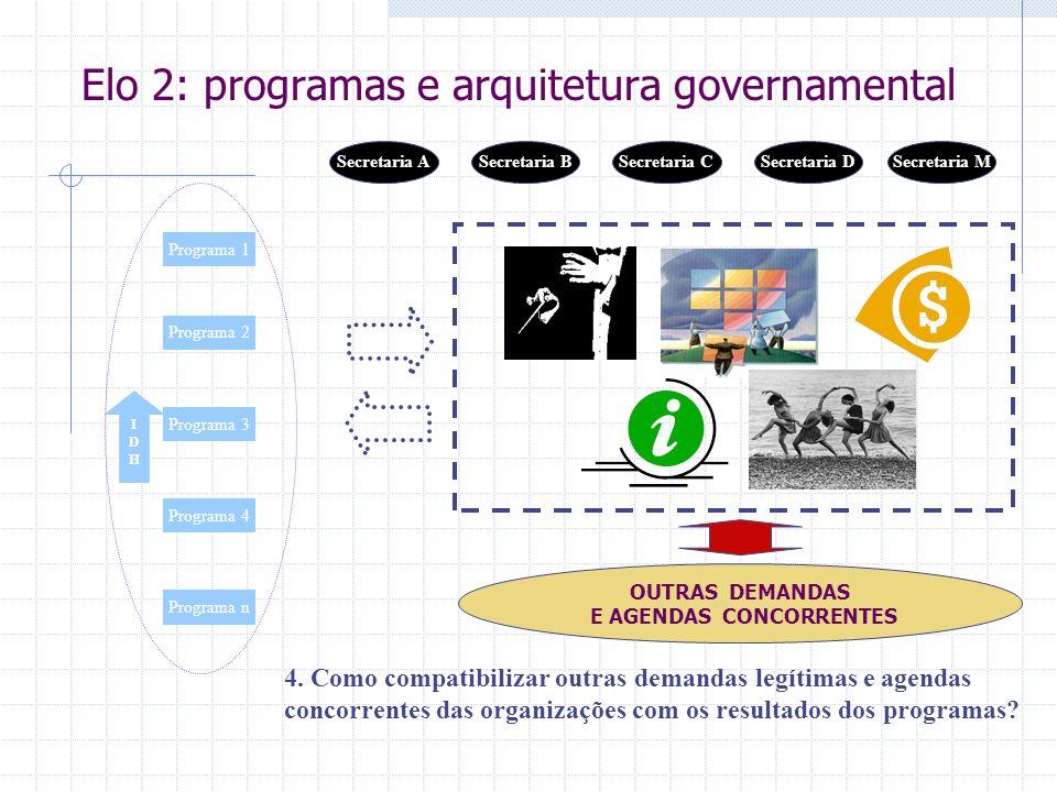 IDHIDH 4. Como compatibilizar outras demandas legítimas e agendas concorrentes das organizações com os resultados dos programas? Programa 1 Programa 2